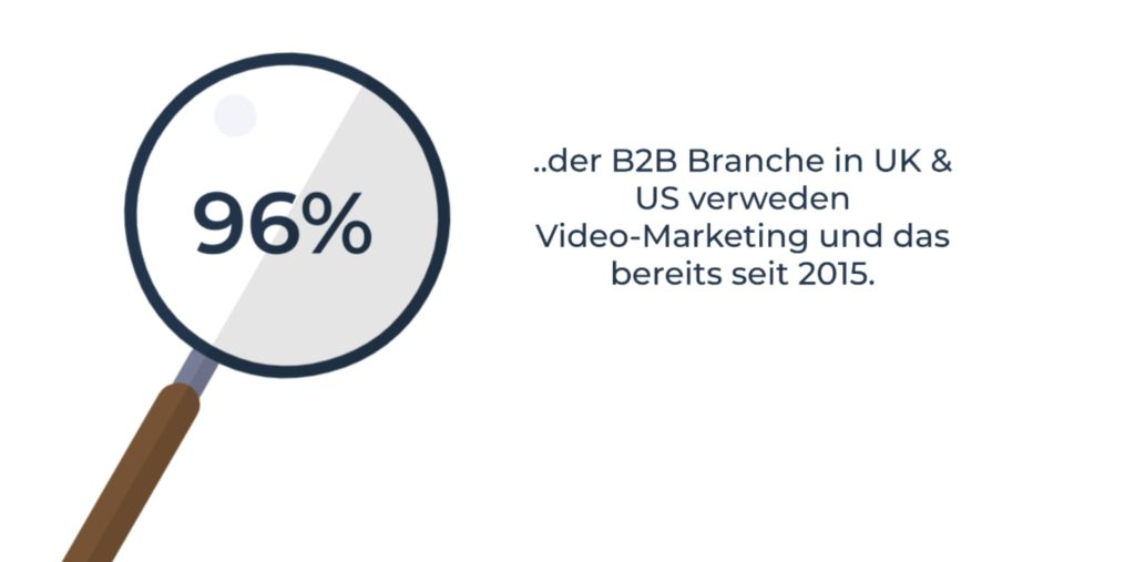 Videomarketing in UK und US