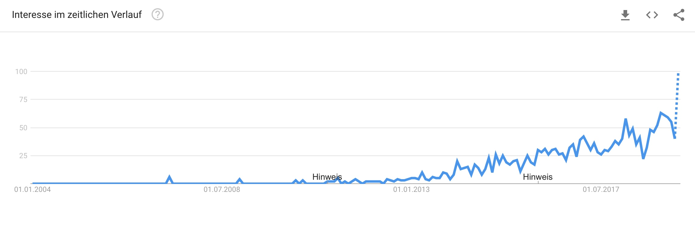erklärvideo google trends