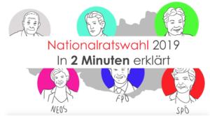 Nationalratswahl 2019 einfach erklärt
